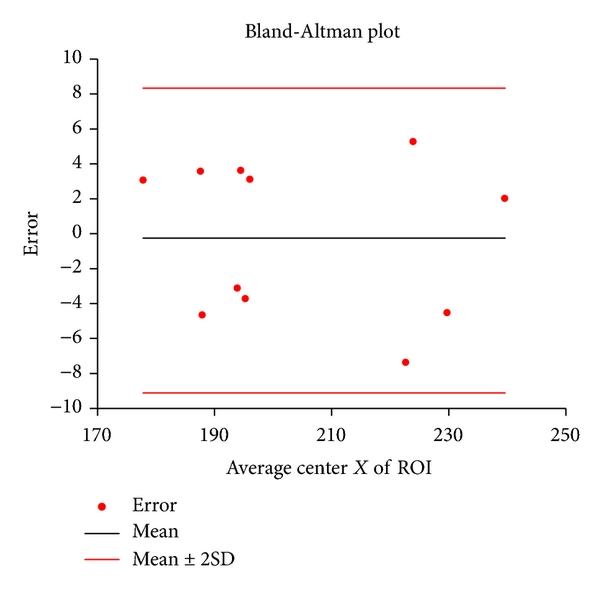 (b) Bland-Altman plot of ROI's center X coordinate between two raters