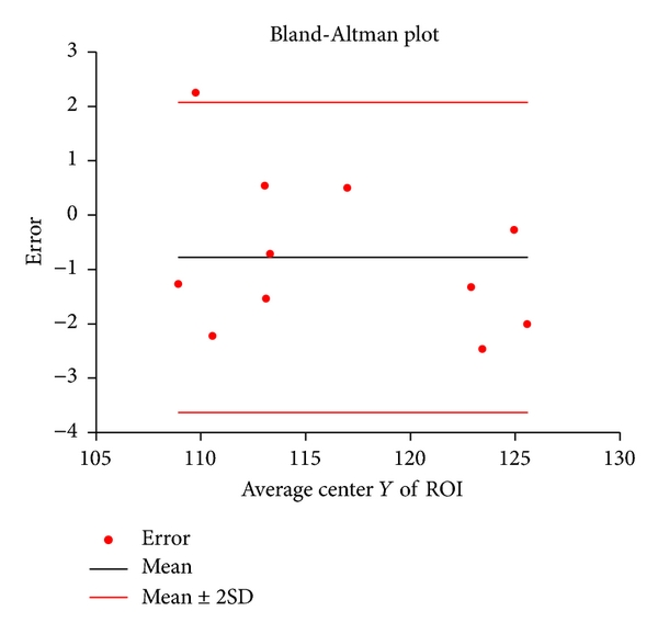 (c) Bland-Altman plot of ROI's center Y coordinate between two raters