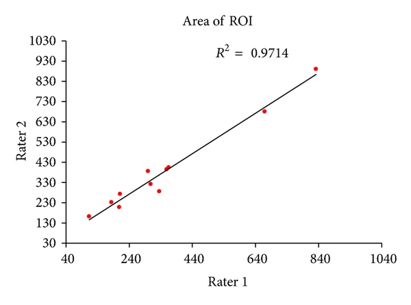 (a) Correlation test of ROI's area between two raters