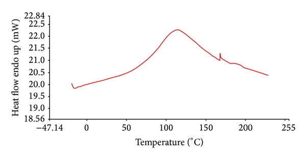 (c) Thermal analysis of Okra polymer that is analyzed using pan with a hole in lid