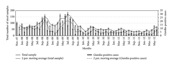 (a) Number of diarrhoea and Giardia-positive cases
