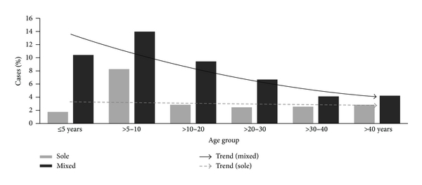 (a) Age distribution of sole and mixed Giardia infection