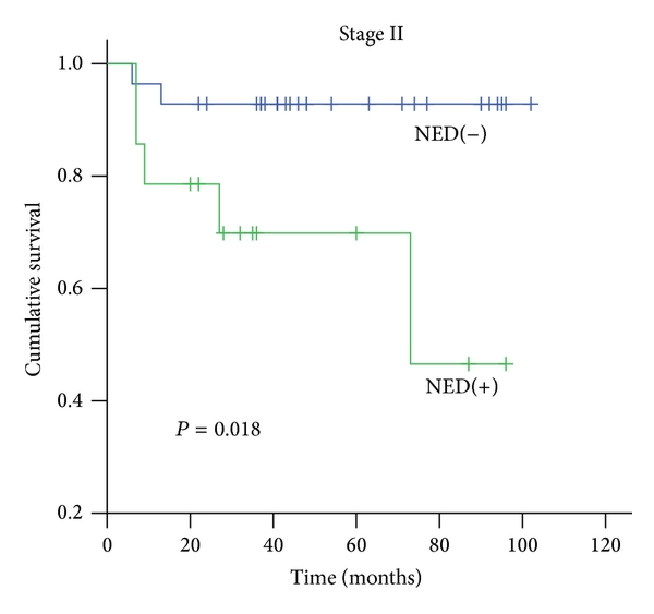 Neuroendocrine Differentiation Is A Prognostic Factor For Stage Ii Poorly Differentiated Colorectal Cancer