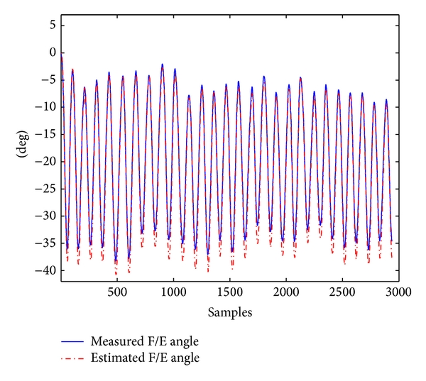 (a) Estimation results of the flexion/extension angle