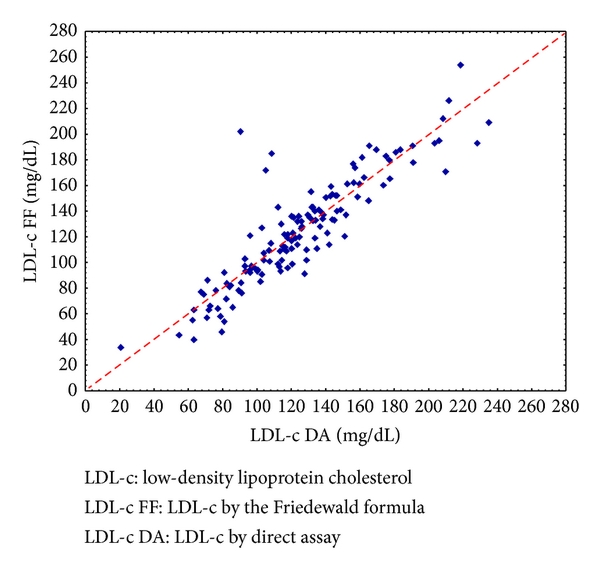 Validation Of The Friedewald Formula In Patients With Metabolic