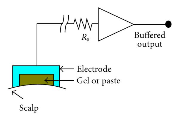 (a) A cup-shaped electrode