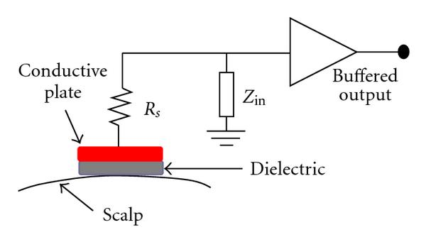 (b) Principle of capacitive electrode
