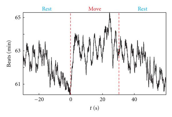 (b) Task dependent heart rate