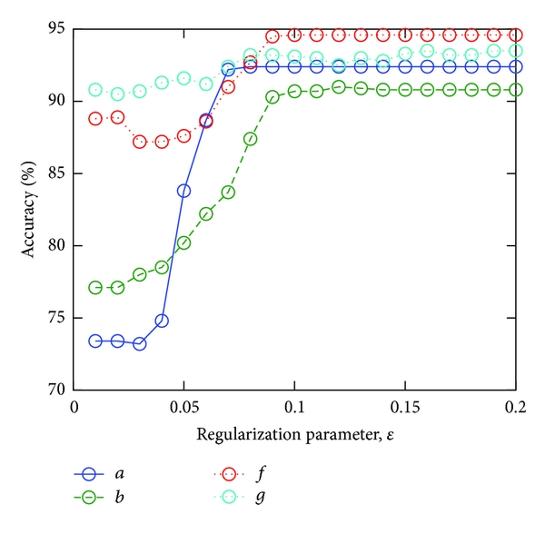(b)  BCI competition IV dataset 1