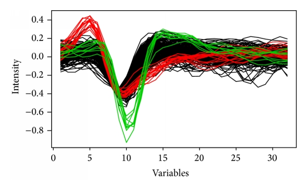 (a) Shapes of 4 kinds of clustered spikes obtained by PB-Clus