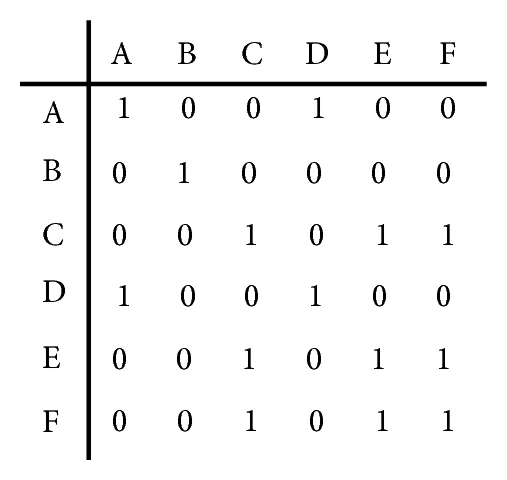 (a) Matrix of initial relations