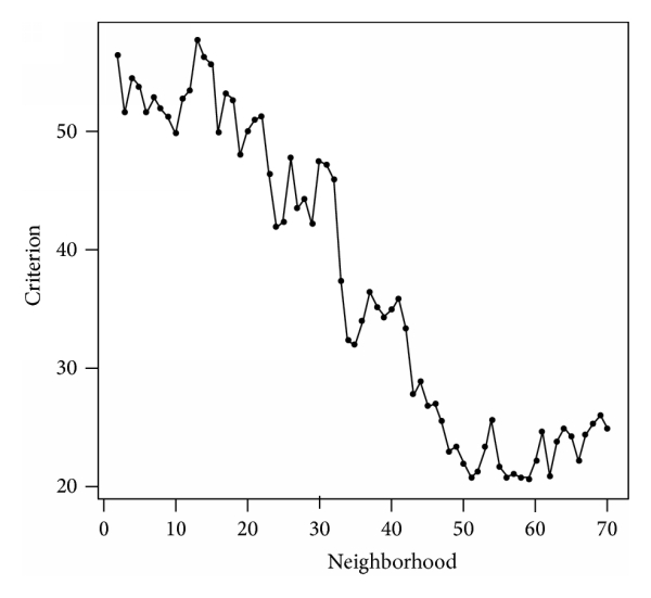 (b) Evolution of the     criterion according to the number of common neighbors