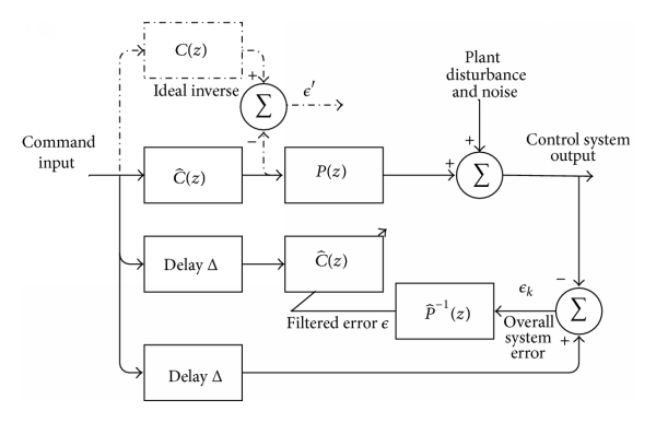 (a) A filtered-   LMS adaptive inverse control diagram