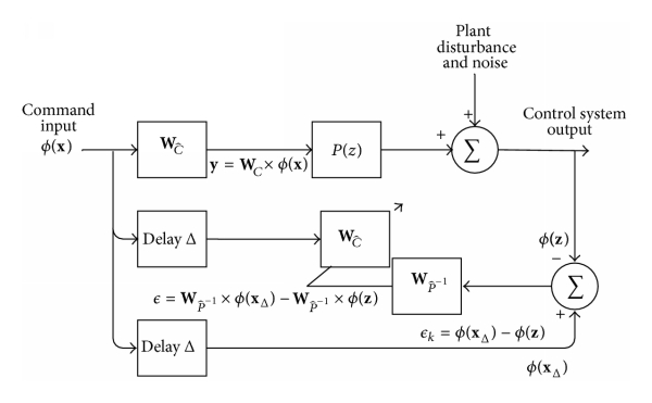(b) An adaptive inverse control diagram in RKHS