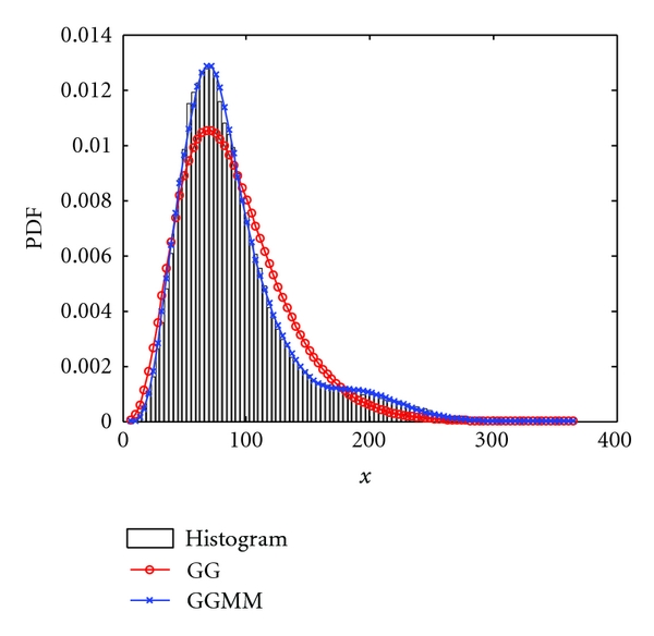 (c) GG and GGMM fitted to data