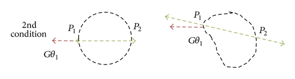 (b)  The gradient vector (   ) is equal to the angle of