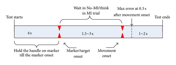 (c) Timeline for each trial is shown. Total duration is subdivided into several intervals bounded by commands issued by the controller
