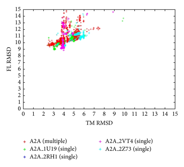 (e) Comparison between multiple-template and single-template approach for target A2A