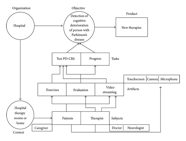 Design And Customization Of Telemedicine Systems