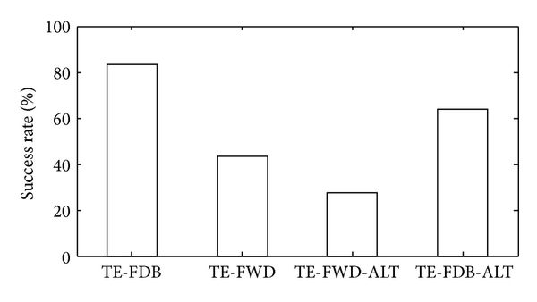 (d) Success rate in correction