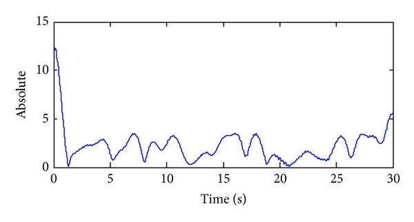 (d)  of (1-2) Hz delta subband