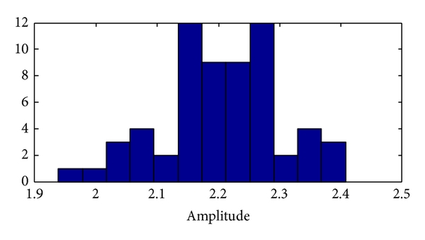 (m) Histogram of MS of (1-2) Hz delta subband