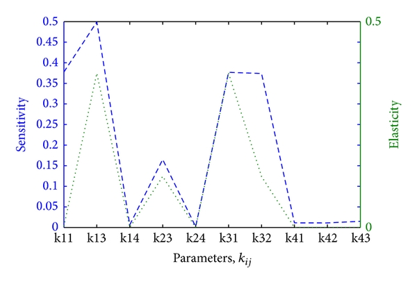 (a) Sensitivity and elasticity of     for low parameter values