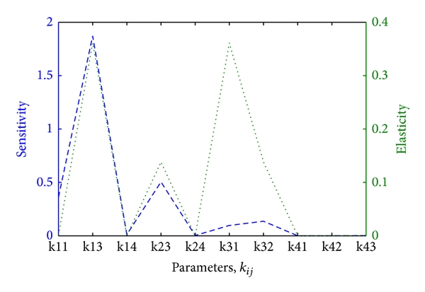 (b) Sensitivity and elasticity of     for high parameter values