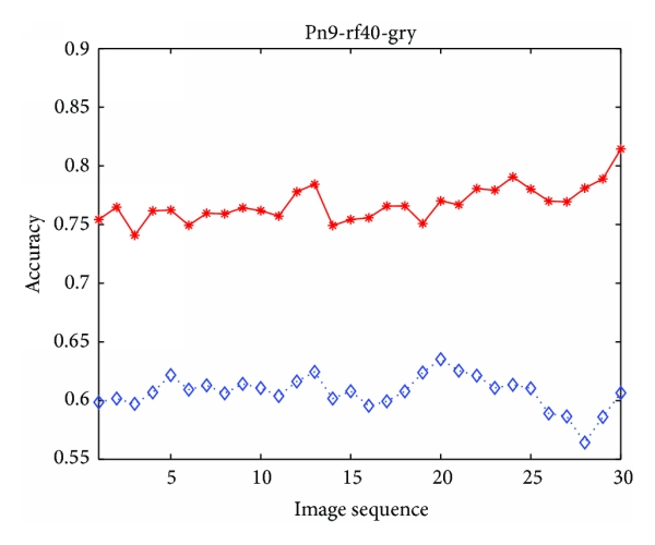 (b) The accuracy comparison of FCM and MSFCM method on gray matter segmentation