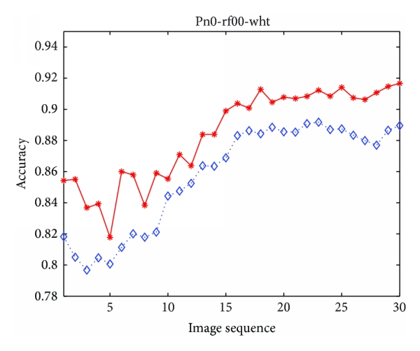 (a) The accuracy comparison of FCM and MSFCM method on white matter segmentation