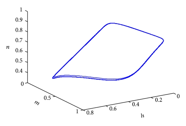 (d) The trajectory of   ,   , and    (             )