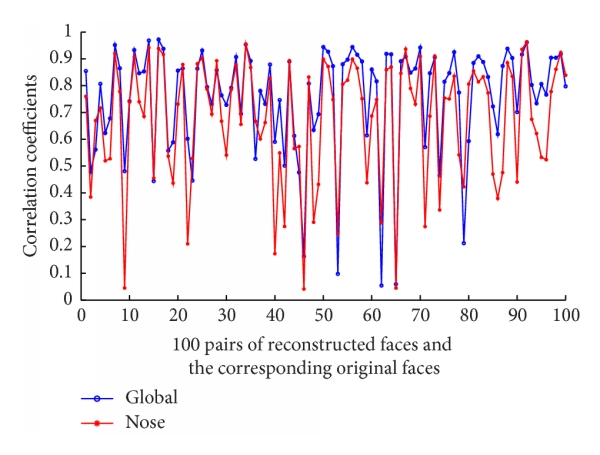 (a) Nose similarity and global similarity