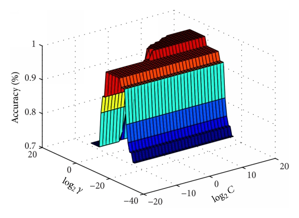 (b) Effects of  in weighted dataset