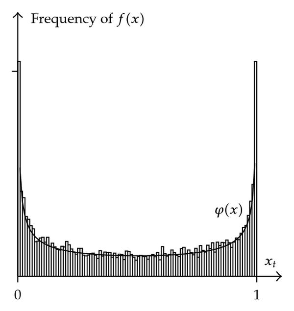 (d)    and frequency of