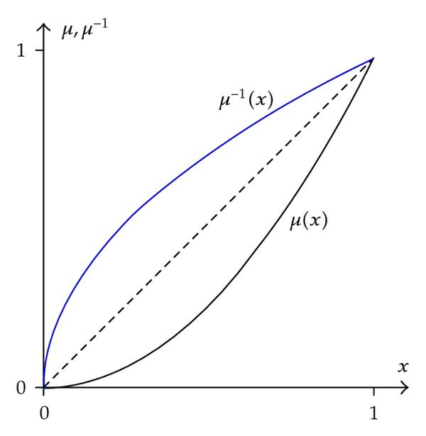 (a) Invariant measure    and its inverse