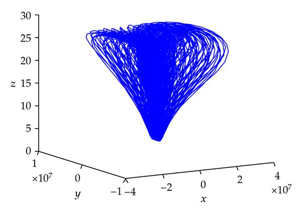 (d) Chaotic attractor