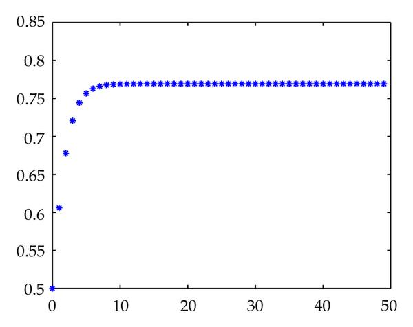 (a) Initial value