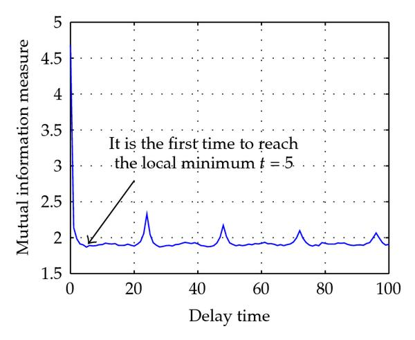 (a) Calculate delay time by mutual information