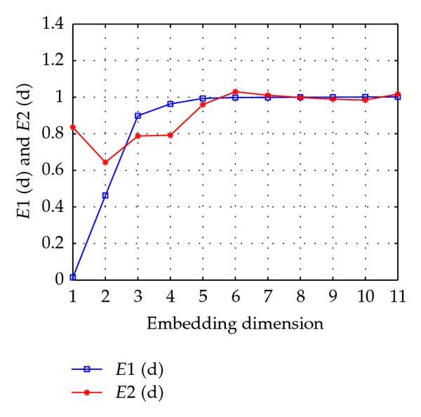 (b) Calculating embedding dimension by Cao method