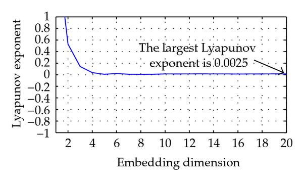 (c) Calculating the largest Lyapunov exponent by wolf method