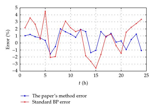 (b) The errors of the different methods