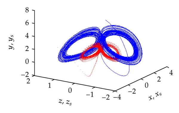 (a) Chaotic attractors of systems (1.2) and(3.1)