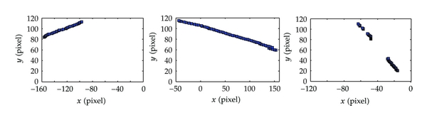 (c) Results for Figure 6(c)
