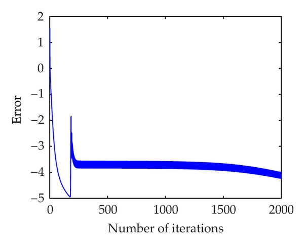 (a) Value of    for interval neural network