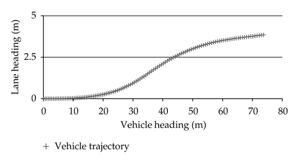 (a) Vehicle trajectory
