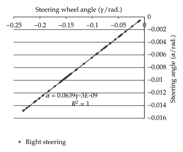 (b) Right steering