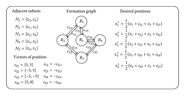 (a)  Formation Graph
