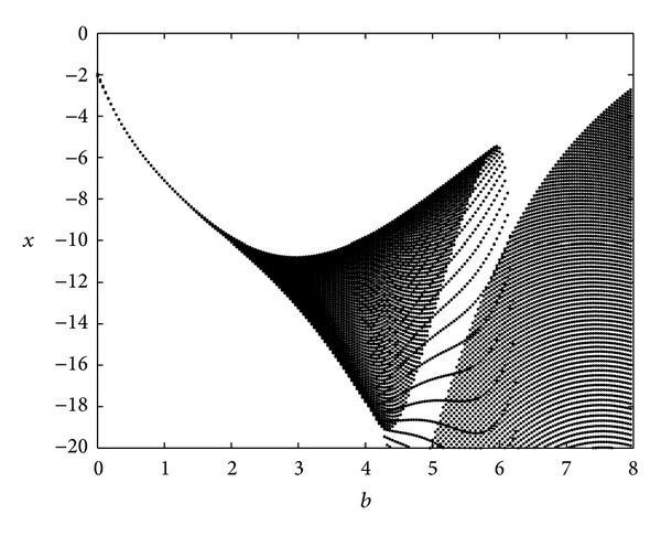 (b) Bifurcation diagram with the change of    with the rest fixed parameters