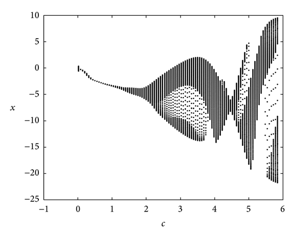(c) Bifurcation diagram with the change of    with the rest fixed parameters