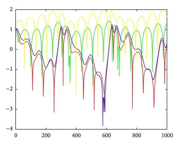 (a) The power spectrums of the dynamic system with